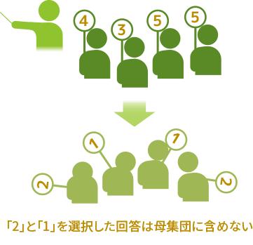 授業評価・学内アンケート-まるごと授業アンケート-一定基準で母集団を決めることができる