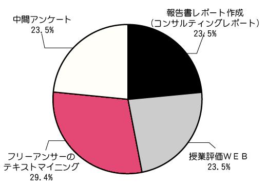 お客様の声-数字で見る-授業評価-興味のある商品-円グラフ