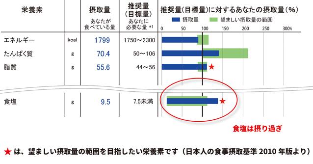 アウトソーシング-食物摂取頻度調査-FFQ-「栄養計算結果表」の詳細