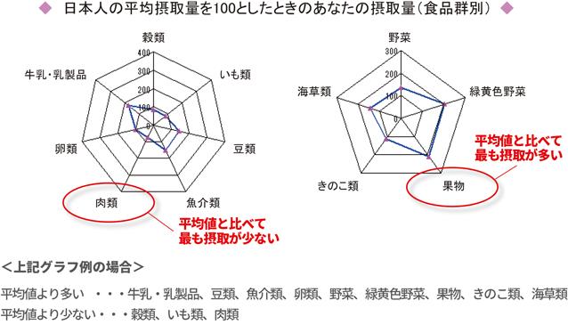 アウトソーシング-食物摂取頻度調査-FFQ-日本人の平均摂取量-レーダーチャート