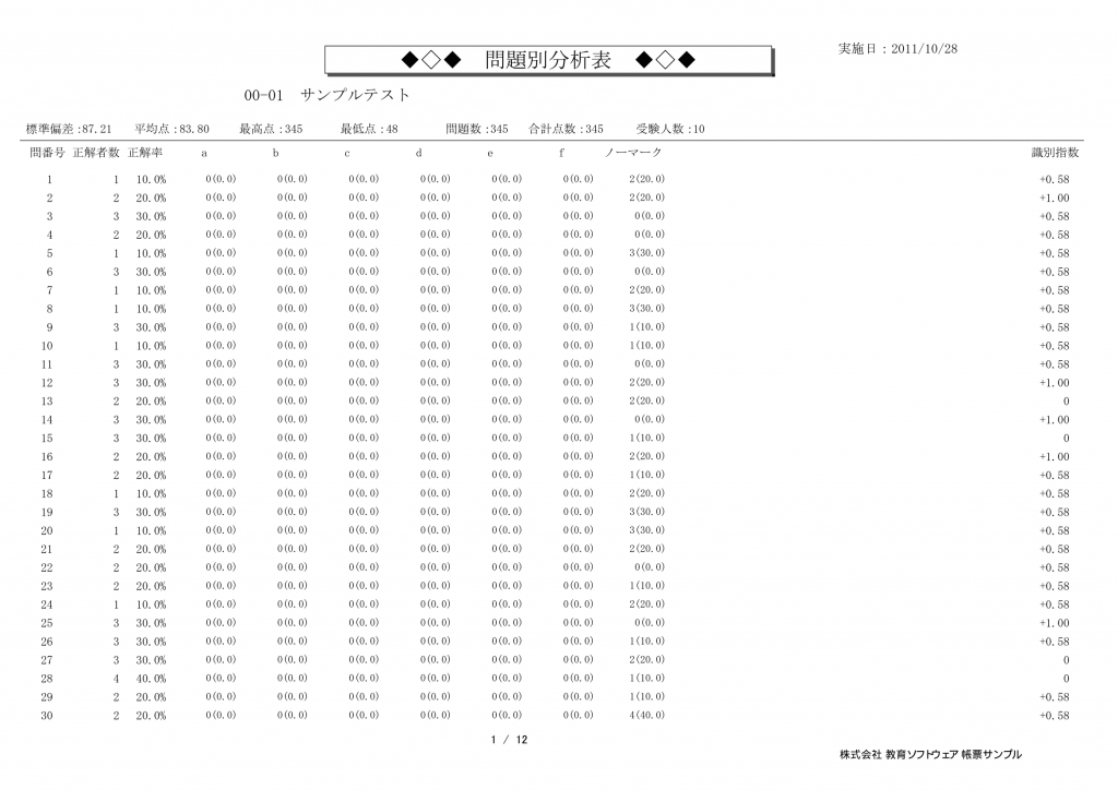 採点ソフト-採点プロ薬学版-帳票サンプル-問題別分析表