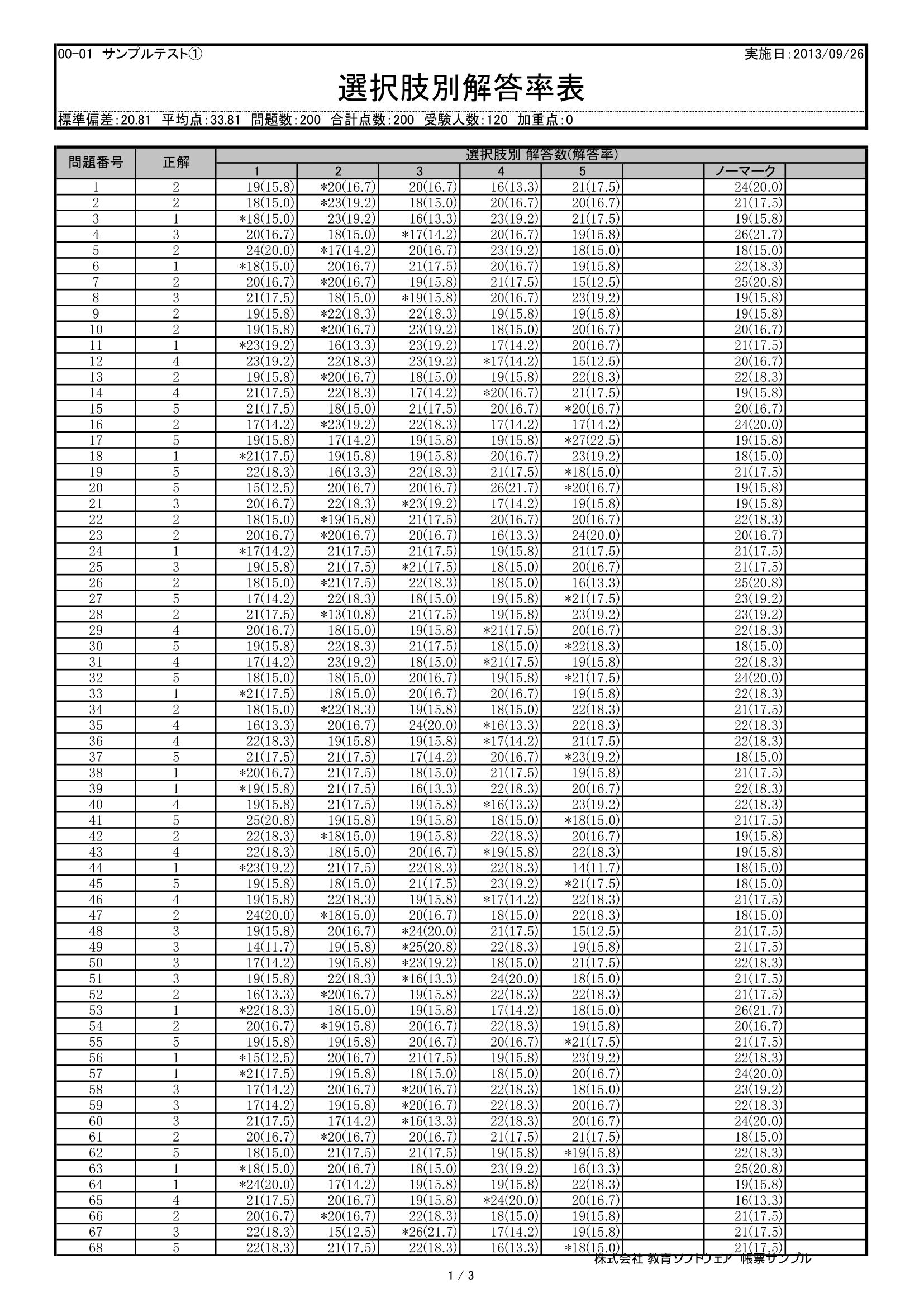 採点ソフトサンプル帳票-選択肢別解答率表