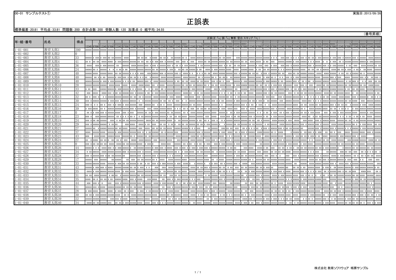 採点ソフト帳票サンプル-正誤表