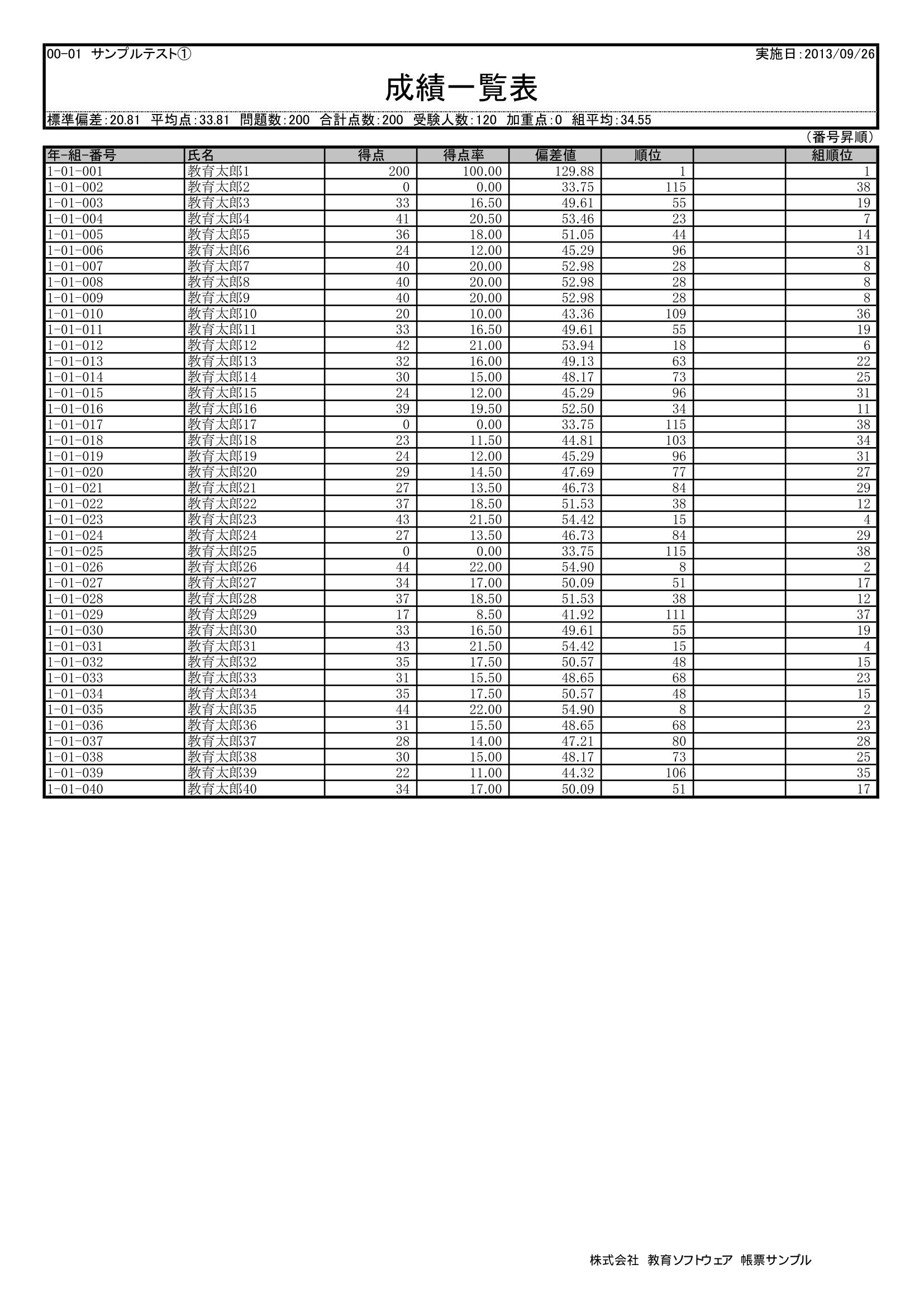 採点ソフト帳票-成績一覧表