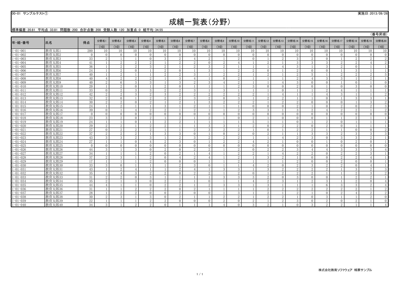 採点ソフト帳票-成績一覧表(分野得点付)
