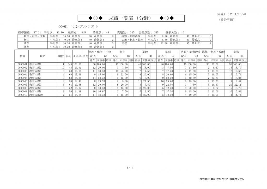 採点ソフト-採点プロ薬学版-帳票サンプル-成績一覧表(分野)