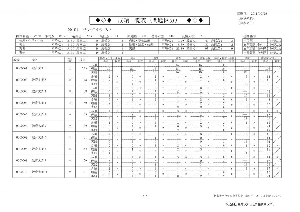 採点ソフト-採点プロ薬学版-帳票サンプル-成績一覧表(問題区分)