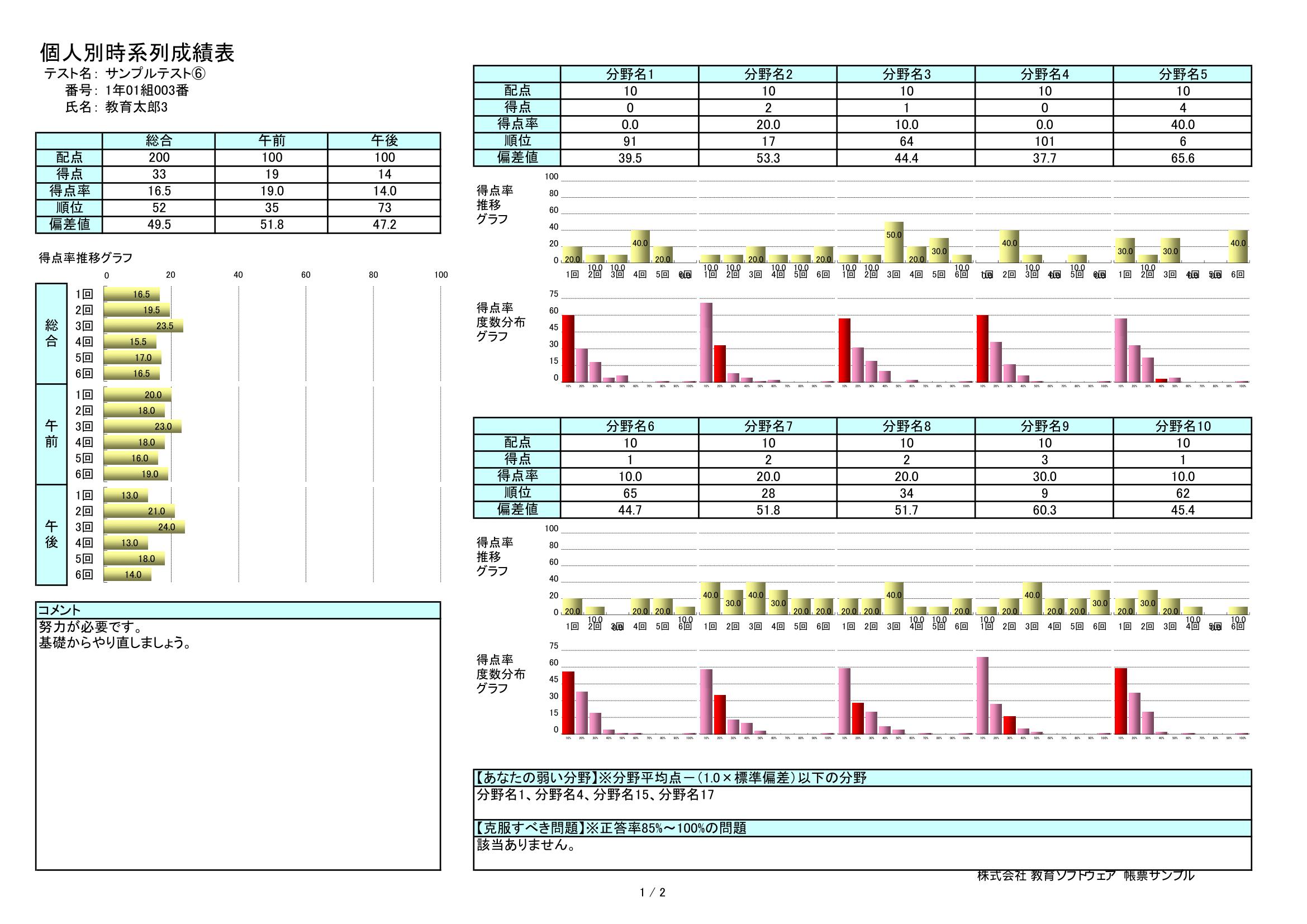 採点ソフト帳票サンプル-個人別時系列成績表
