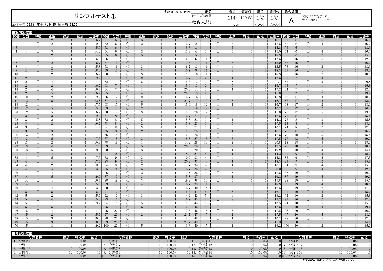 採点ソフト帳票-個人成績表