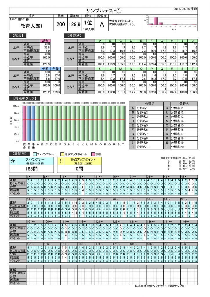 採点ソフト帳票サンプル-個人成績表(強化版)