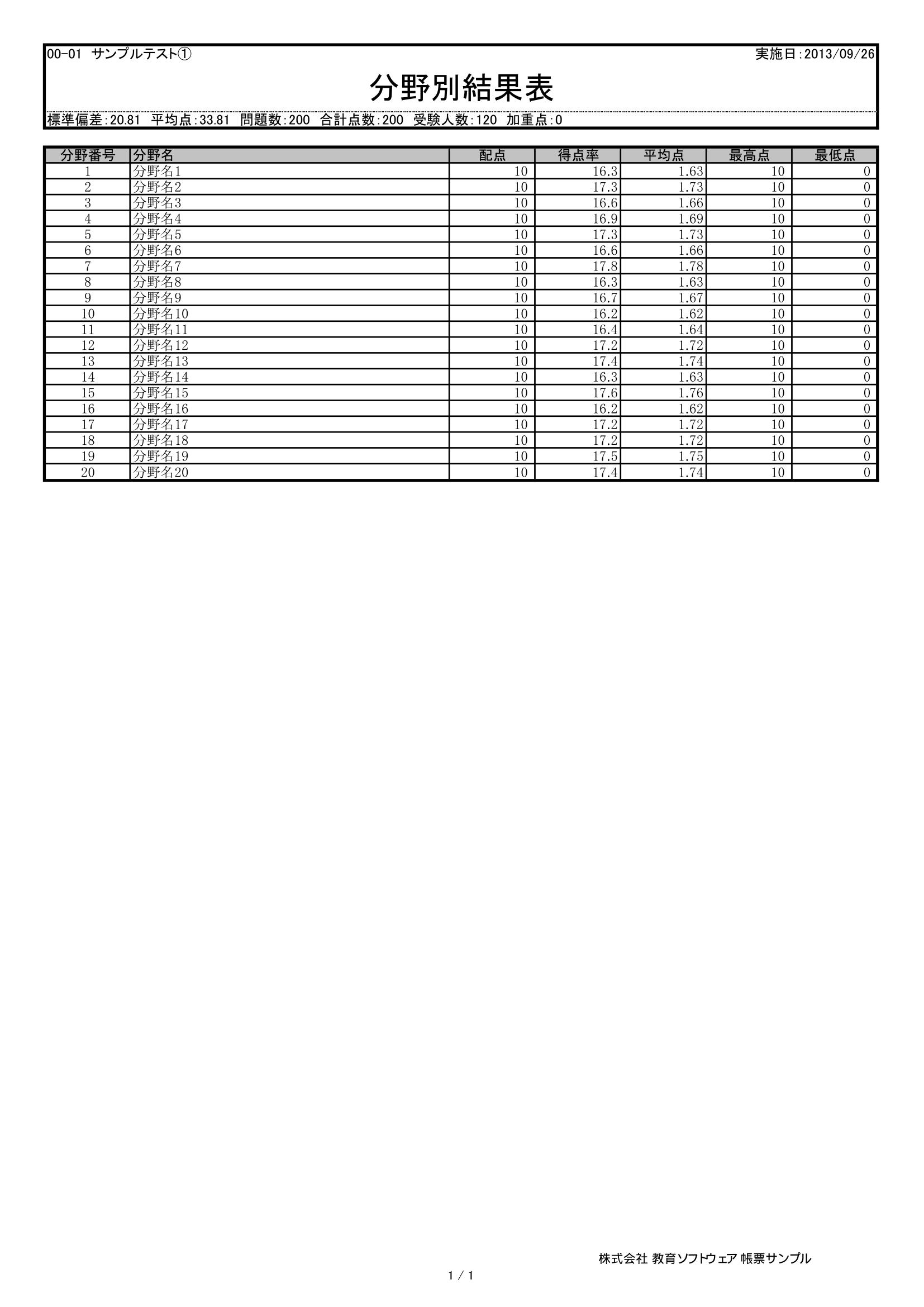 採点ソフト帳票サンプル-分別結果表