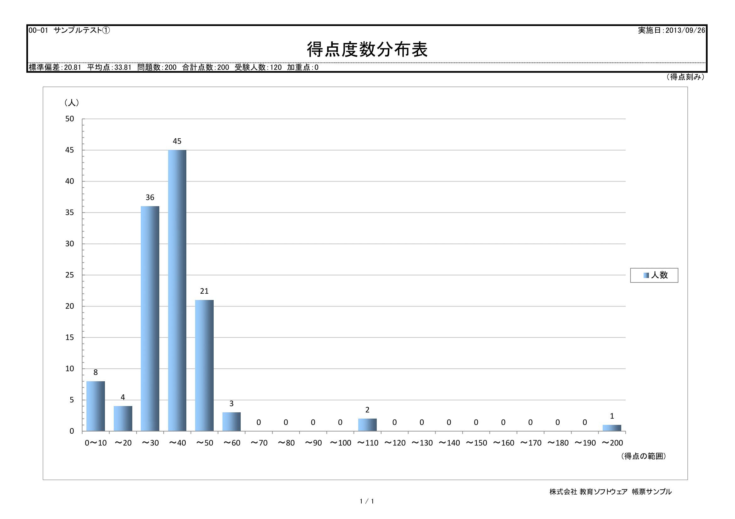 採点ソフト帳票サンプル-得点度数分布表