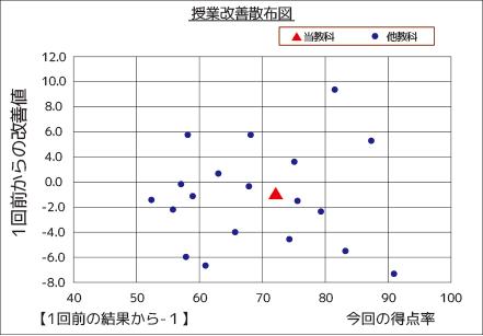 授業評価・学内アンケート-ハイスクール授業評価-帳票-散布図