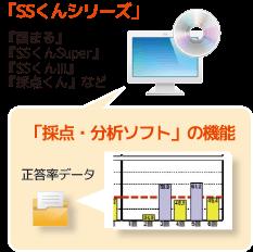 問題作成ソフト-過去問活用ソフト・-良問を作ろう!-SSくんシリーズを使用して採点・分析