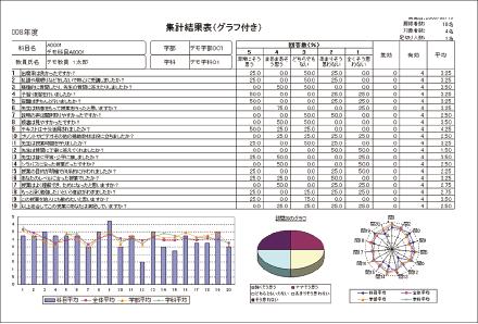 授業評価・学内アンケート-まるごと授業アンケート-帳票-集計結果表(グラフ付き)