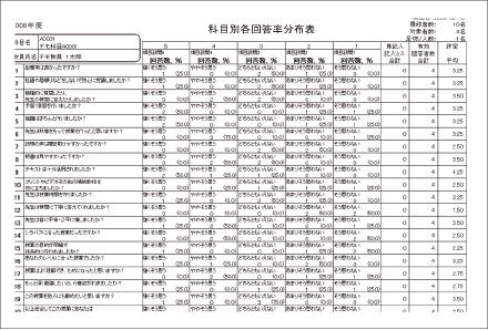 授業評価・学内アンケート-まるごと授業アンケート-帳票-科目別各回答率分布表