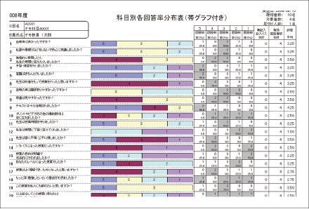 授業評価・学内アンケート-まるごと授業アンケート-帳票-科目別各回答率分布表(帯グラフ付き)