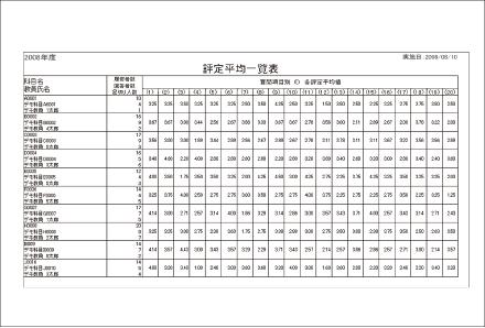 授業評価・学内アンケート-まるごと授業アンケート-帳票-評定平均一覧表