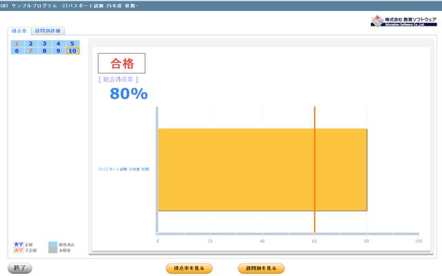 Webシステム-CBTシステム-総合得点率画面