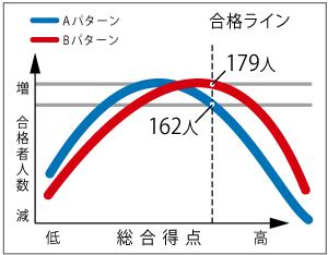グラフ-合否判定
