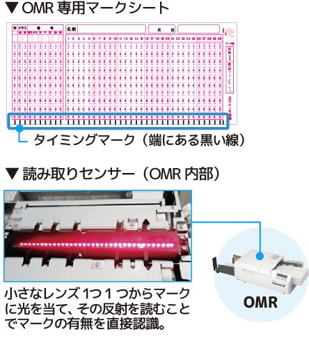 OMRとは?スキャナとの比較-OMRの仕組みについて