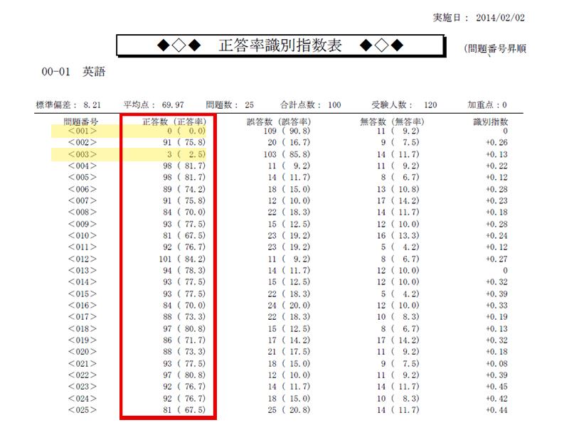 正答率識別指数表