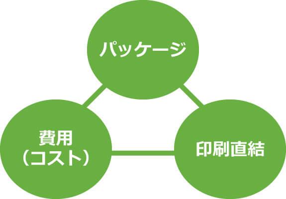 志願票受付システム-当システムの優位性イメージ図