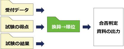 入試選考システム(合否判定)-自動算出-出力