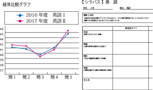 ハイブリッド授業評価-経年比較