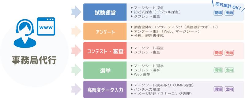 事務局運営代行イメージ図