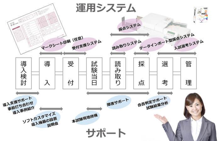 OMR入試採点システム-ソリューションマップ