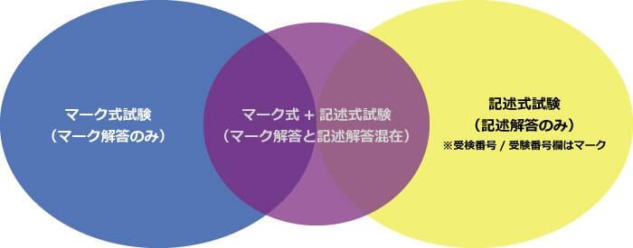試験タイプ-ベン図
