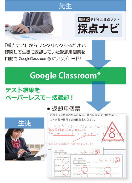 採点ナビのGoogleClassroom連携