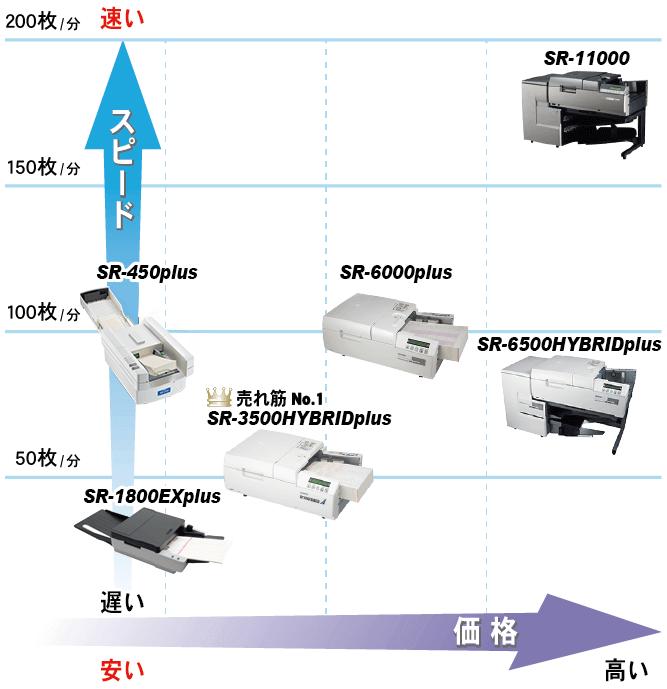 OMR-処理速度と価格チャート